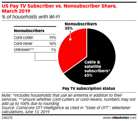US Pay TV Subscriber vs. Nonsubscriber Share, March 2019 (% of households with Wi-Fi)