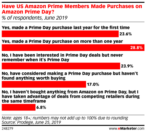 Have US Amazon Prime Members Made Purchases on Amazon Prime Day? (% of respondents, June 2019)