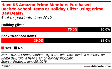 Have US Amazon Prime Members Purchased Back-to-School Items or Holiday Gifts* Using Prime Day Deals? (% of respondents, June 2019)