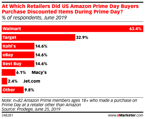 At Which Retailers Did US Amazon Prime Day Buyers Purchase Discounted Items During Prime Day? (% of respondents, June 2019)
