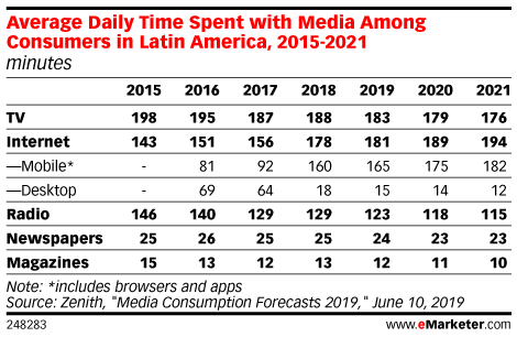Average Daily Time Spent with Media Among Consumers in Latin America, 2015-2021 (minutes)