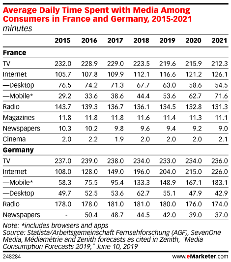 Average Daily Time Spent with Media Among Consumers in France and Germany, 2015-2021 (minutes)