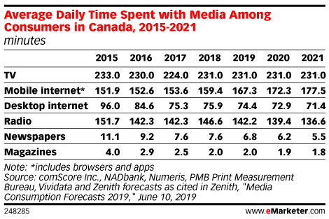 Average Daily Time Spent with Media Among Consumers in Canada, 2015-2021 (minutes)