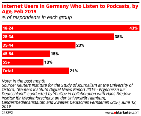 Internet Users in Germany Who Listen to Podcasts, by Age, Feb 2019 (% of respondents in each group)