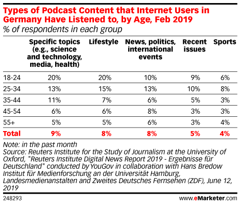 Types of Podcast Content that Internet Users in Germany Have Listened to, by Age, Feb 2019 (% of respondents in each group)