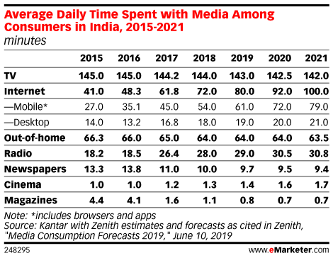 Average Daily Time Spent with Media Among Consumers in India, 2015-2021 (minutes)