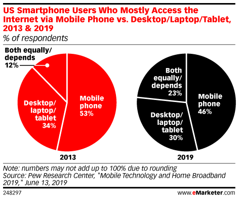 US Smartphone Users Who Mostly Access the Internet via Mobile Phone vs. Desktop/Laptop/Tablet, 2013 & 2019 (% of respondents)