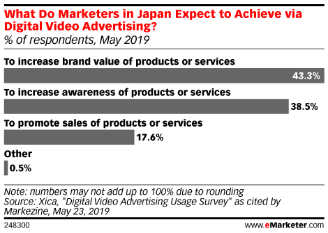 What Do Marketers in Japan Expect to Achieve via Digital Video Advertising? (% of respondents, May 2019)