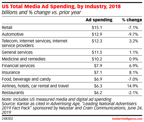 US Total Media Ad Spending, by Industry, 2018 (billions and % change vs. prior year)