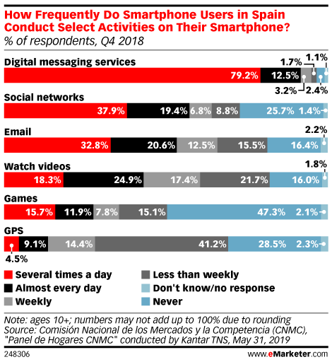 How Frequently Do Smartphone Users in Spain Conduct Select Activities on Their Smartphone? (% of respondents, Q4 2018)