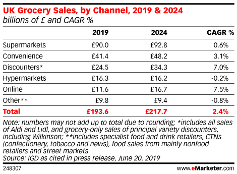 UK Grocery Sales, by Channel, 2019 & 2024 (billions of £ and CAGR %)