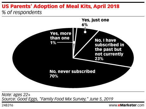 US Parents' Adoption of Meal Kits, April 2018 (% of respondents)