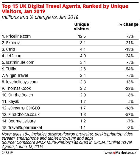 Top 15 UK Digital Travel Agents, Ranked by Unique Visitors, Jan 2019 (millions and % change vs. Jan 2018)