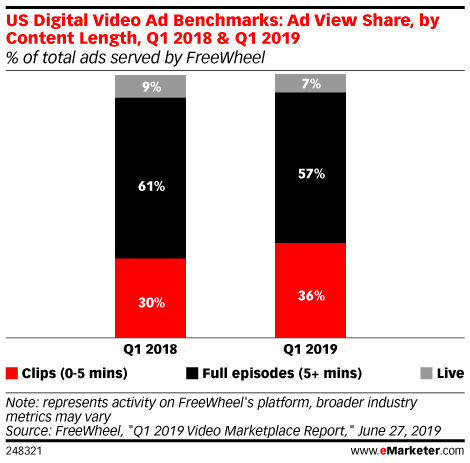 US Digital Video Ad Benchmarks: Ad View Share, by Content Length, Q1 2018 & Q1 2019 (% of total ads served by FreeWheel)
