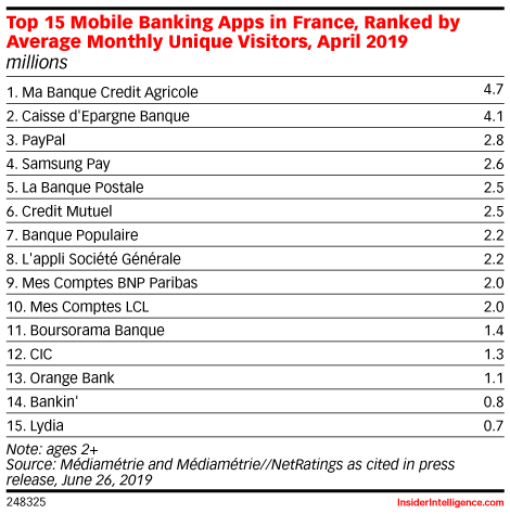 Top 15 Mobile Banking Apps in France, Ranked by Average Monthly Unique Visitors, April 2019 (millions)