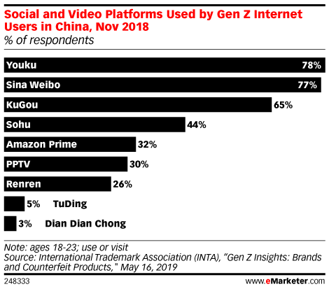 Social and Video Platforms Used by Gen Z Internet Users in China, Nov 2018 (% of respondents)