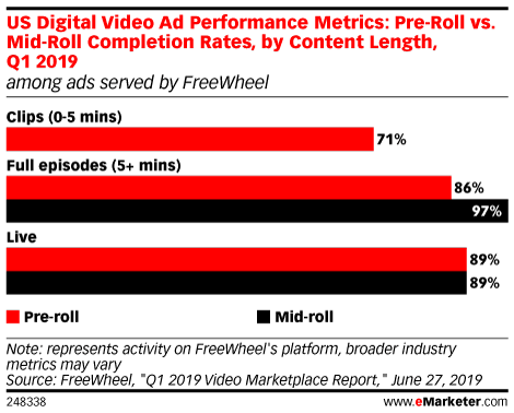 US Digital Video Ad Performance Metrics: Pre-Roll vs. Mid-Roll Completion Rates, by Content Length, Q1 2019 (among ads served by FreeWheel)
