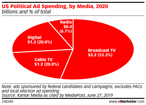 US Political Campaign Ad Spending, by Media, 2020 (billions and % of total)