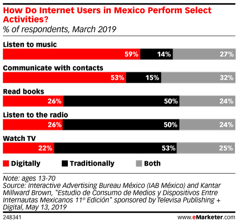 How Do Internet Users in Mexico Perform Select Activities? (% of respondents, March 2019)