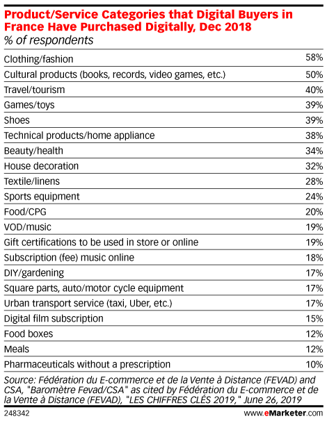 Product/Service Categories that Digital Buyers in France Have Purchased Digitally, Dec 2018 (% of respondents)