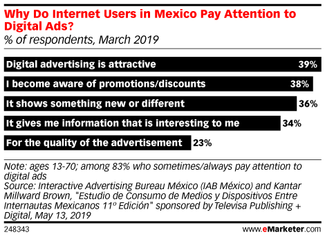 Why Do Internet Users in Mexico Pay Attention to Digital Ads? (% of respondents, March 2019)