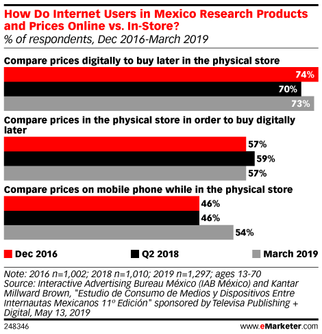 How Do Internet Users in Mexico Research Products and Prices Online vs. In-Store? (% of respondents, Dec 2016-March 2019)