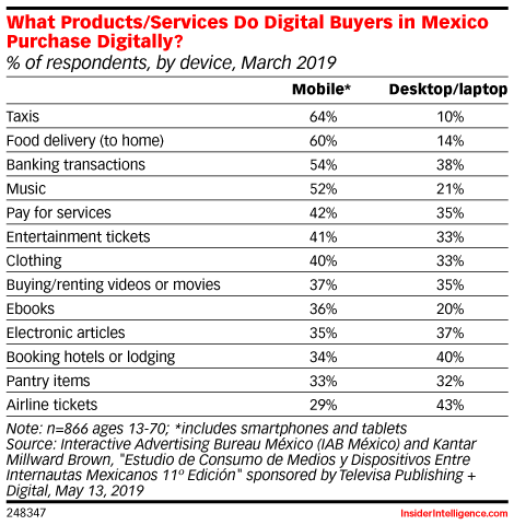 What Products/Services Do Digital Buyers in Mexico Purchase Digitally? (% of respondents, by device, March 2019)