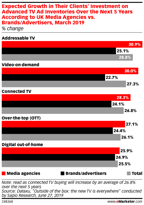 Expected Growth in Their Clients' Investment on Advanced TV Ad Inventories Over the Next 5 Years According to UK Media Agencies vs. Brands/Advertisers, March 2019 (% change)