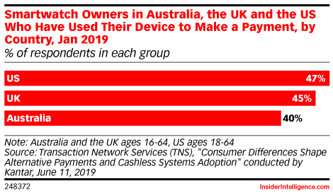 Smartwatch Owners in Australia, the UK and the US Who Have Used Their Device to Make a Payment, by Country, Jan 2019 (% of respondents in each group)