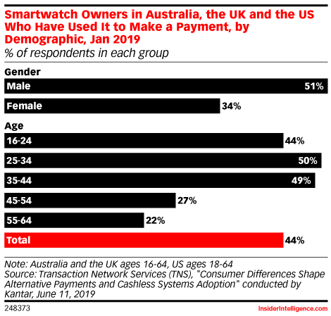 Smartwatch Owners in Australia, the UK and the US Who Have Used It to Make a Payment, by Demographic, Jan 2019 (% of respondents in each group)