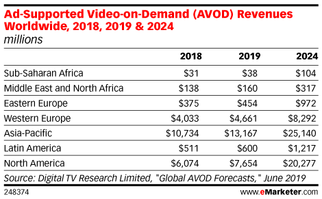 Ad-Supported Video-on-Demand (AVOD) Revenues Worldwide, 2018, 2019 & 2024 (millions)