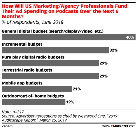 How Will US Marketing/Agency Professionals Fund Their Ad Spending on Podcasts Over the Next 6 Months? (% of respondents, June 2018)