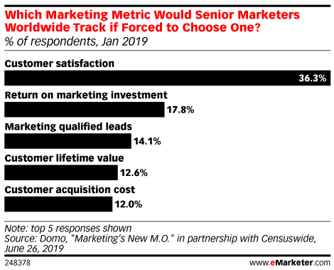 Which Marketing Metric Would Senior Marketers Worldwide Track if Forced to Choose One? (% of respondents, Jan 2019)