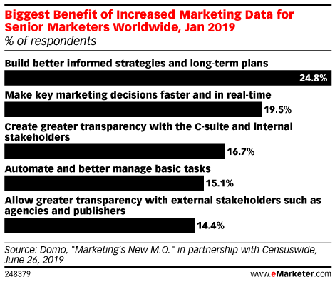 Biggest Benefit of Increased Marketing Data for Senior Marketers Worldwide, Jan 2019 (% of respondents)