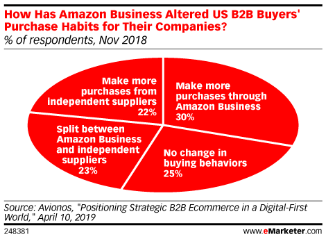 Have US B2B Buyers Changed How They Buy from Amazon Since the Rise of Amazon Business? (% of respondents, Nov 2018)
