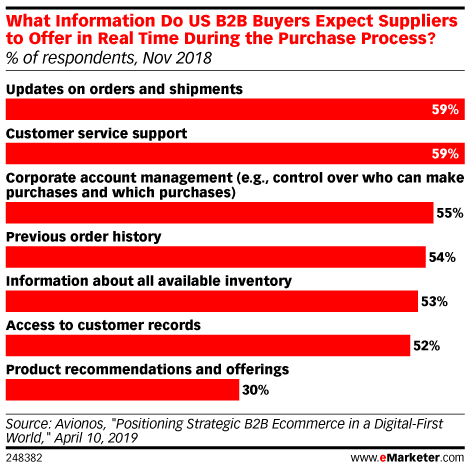 What Information Do US B2B Buyers Expect Suppliers to Offer in Real Time During the Purchase Process? (% of respondents, Nov 2018)