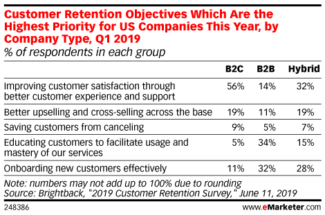 Customer Retention Objectives Which Are the Highest Priority for US Companies This Year, by Company Type, Q1 2019 (% of respondents in each group)