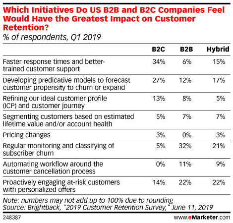 Which Initiatives Do US B2B and B2C Companies Feel Would Have the Greatest Impact on Customer Retention? (% of respondents, Q1 2019)