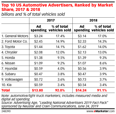 Top 10 US Automotive Advertisers, Ranked by Market Share, 2017 & 2018 (billions and % of total vehicles sold)
