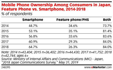 Mobile Phone Ownership Among Consumers in Japan, Feature Phone vs. Smartphone, 2014-2018 (% of respondents)
