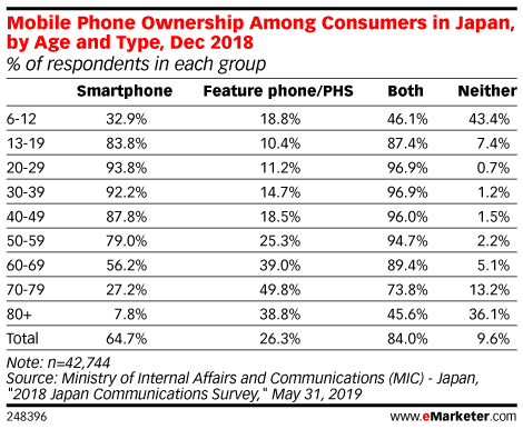 Mobile Phone Ownership Among Consumers in Japan, by Age and Type, Dec 2018 (% of respondents in each group)