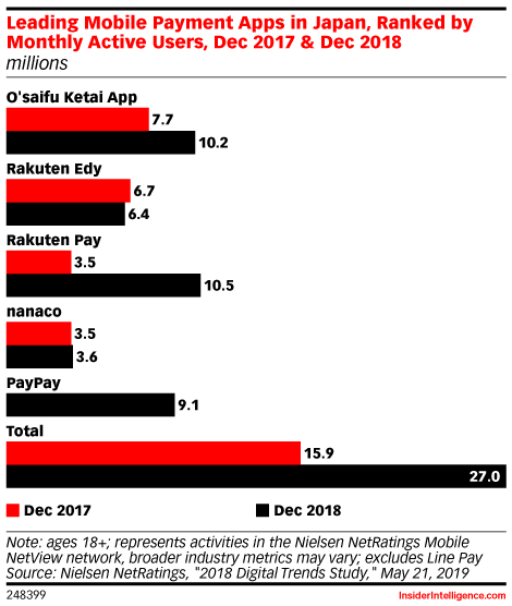 Leading Mobile Payment Apps in Japan, Ranked by Monthly Active Users, Dec 2017 & Dec 2018 (millions)