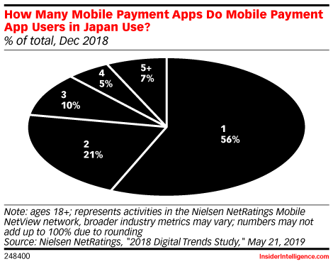 How Many Mobile Payment Apps Do Mobile Payment App Users in Japan Use? (% of total, Dec 2018)