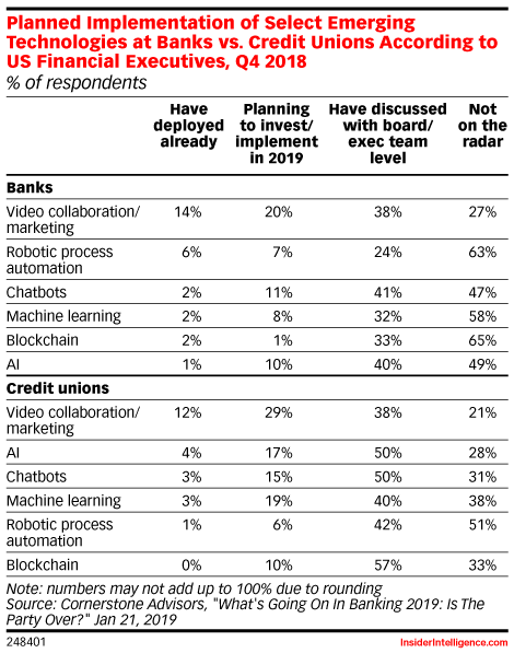 Digital Banking - Industry Reports & Market Data | eMarketer