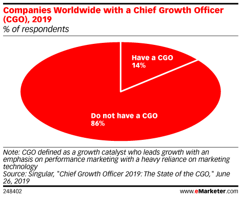Companies Worldwide with a Chief Growth Officer (CGO), 2019 (% of respondents)