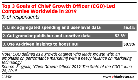 Top 3 Goals of Chief Growth Officer (CGO)-Led Companies Worldwide in 2019 (% of respondents)