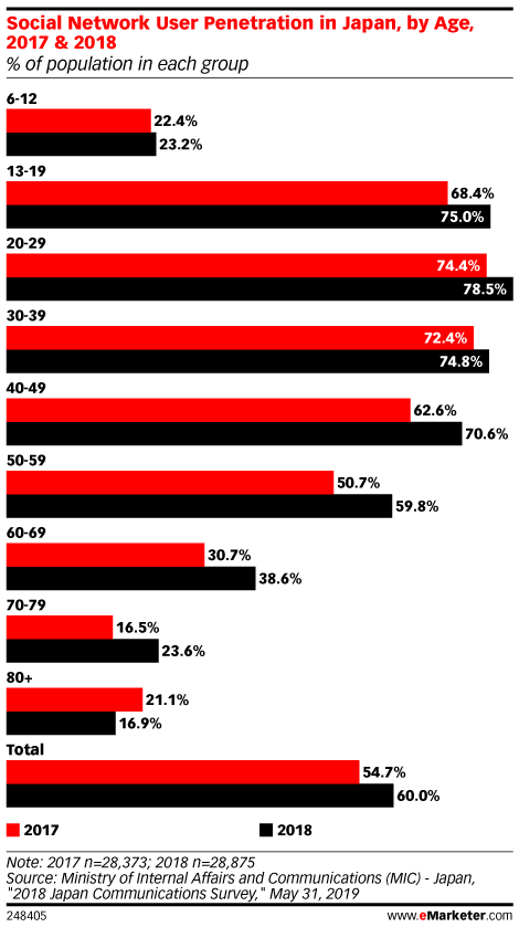 Social Network User Penetration in Japan, by Age, 2017 & 2018 (% of population in each group)