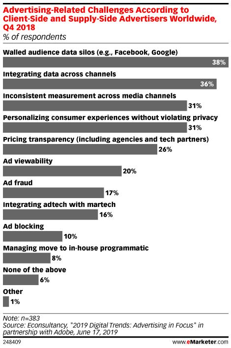 Advertising-Related Challenges According to Client-Side and Supply-Side Advertisers Worldwide, June 2019 (% of respondents)