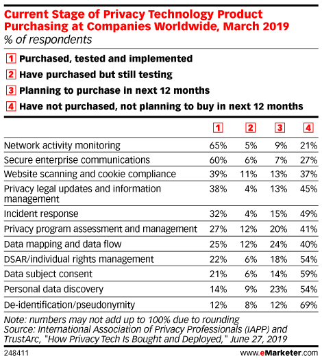 Current Stage of Privacy Technology Product Purchasing at Companies Worldwide, March 2019 (% of respondents)