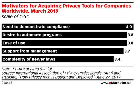 Motivators for Acquiring Privacy Tools for Companies Worldwide, March 2019 (scale of 1-5*)